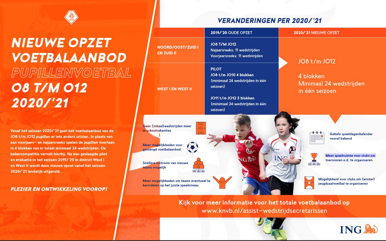 Speeldagenkalenders amateurvoetbal seizoen 2020/'21 bekend